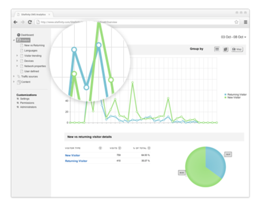 sitefinity built in analytics